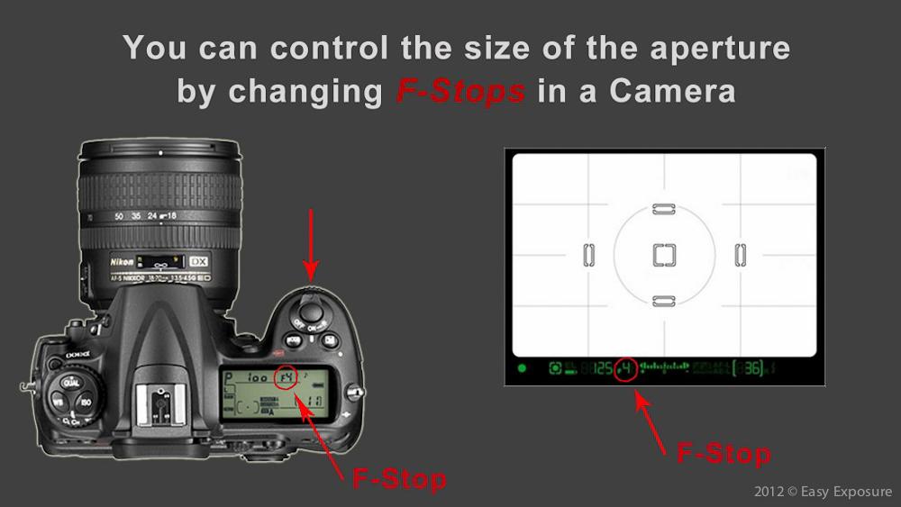photography lesson - aperture