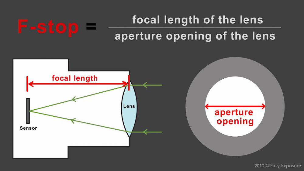 photography lesson about aperture