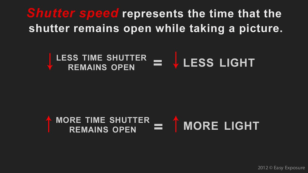photography lessons about shutter speed