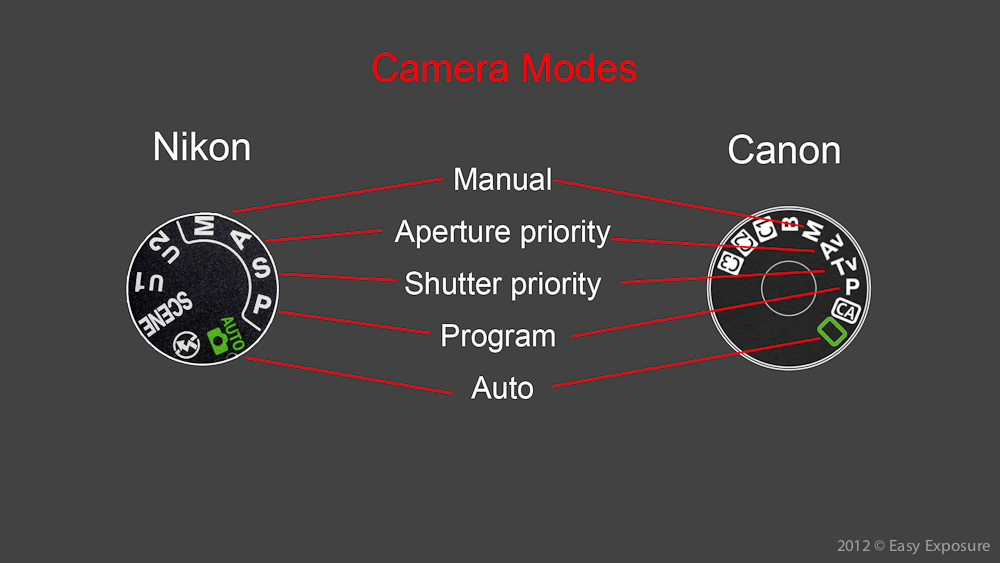 photography lesson about camera modes