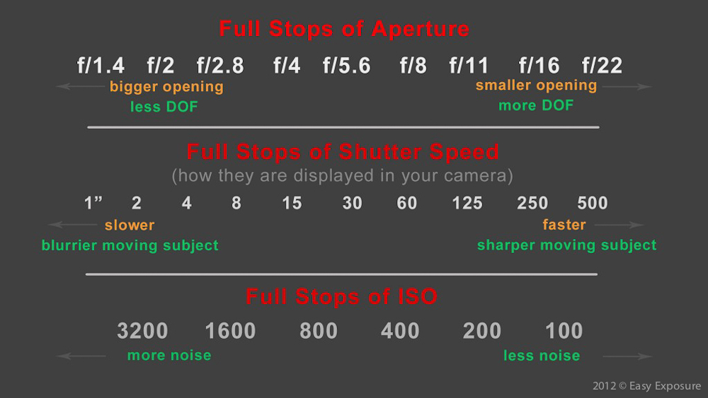 Lesson 4 - Exposure: Aperture, Shutter Speed, ISO   Easy ...