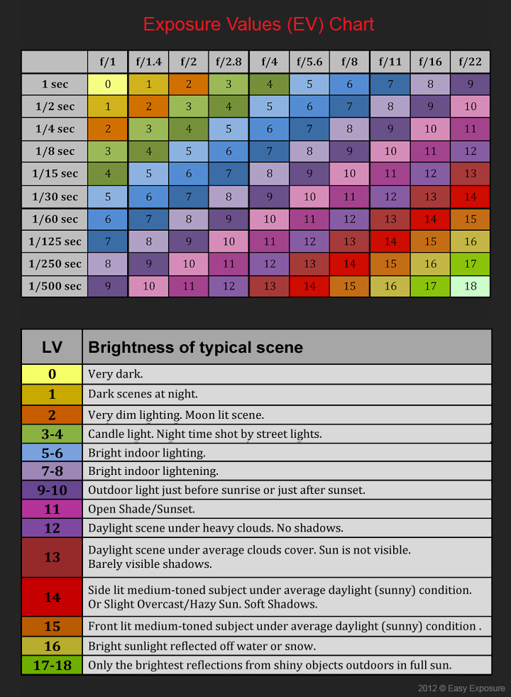 exposure values chart